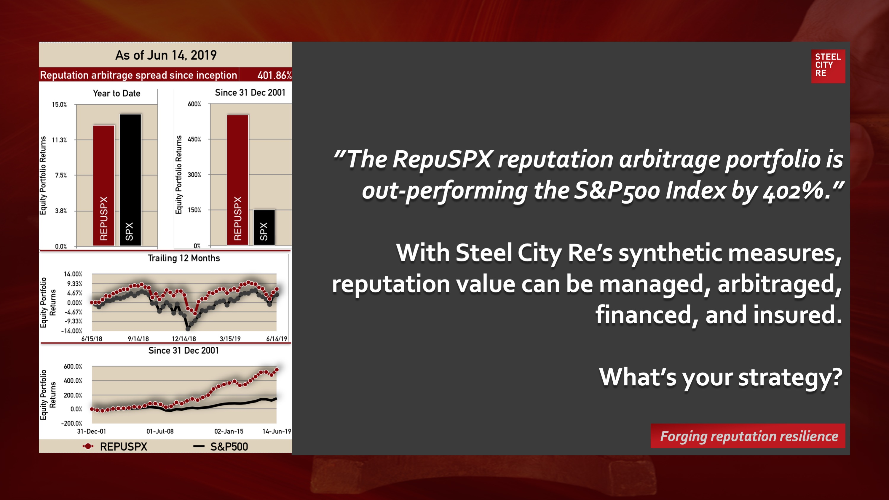 Measuring Reputation Value Archives – Steel City Re